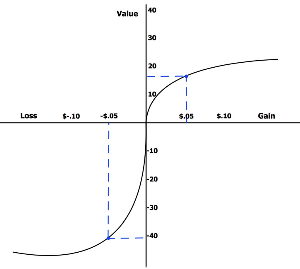 確率に対する人の反応は非線形である。プロスペクト理論の提唱者の一人であるカーネマンは2002年にノーベル経済学賞を受賞した。