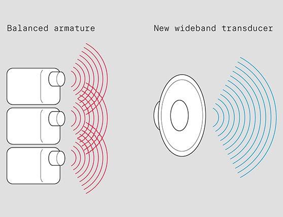 ハイブリッド型とダイナミック型単体の比較